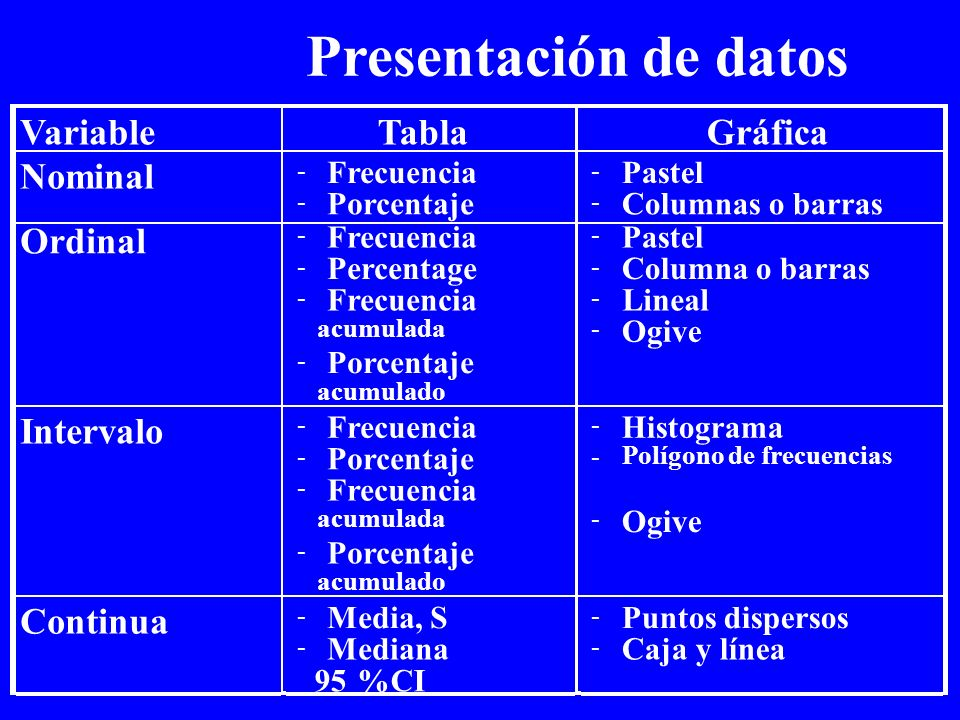 Presentación de datos Variable Tabla Gráfica Nominal Ordinal Intervalo