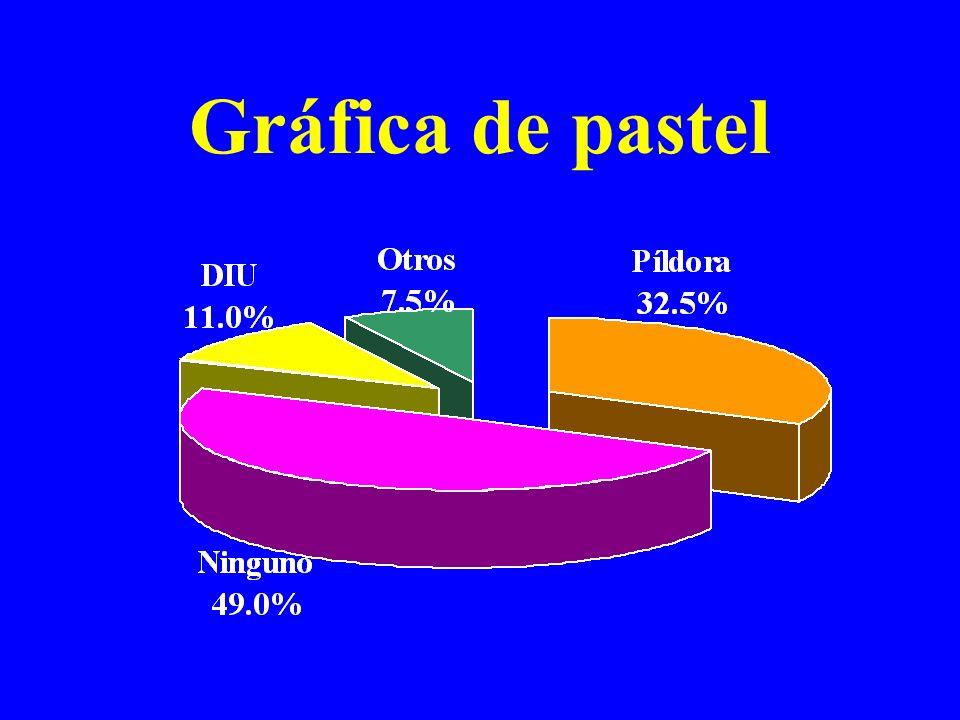 Una gráfica de pastel es un círculo dividido en sectores con áreas proporcionales a las frecuencias o frecuencias relativas (porcentajes) de las categorías de la variable.