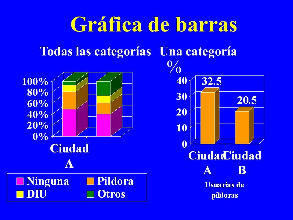 Gráfica de barras % Todas las categorías Una categoría
