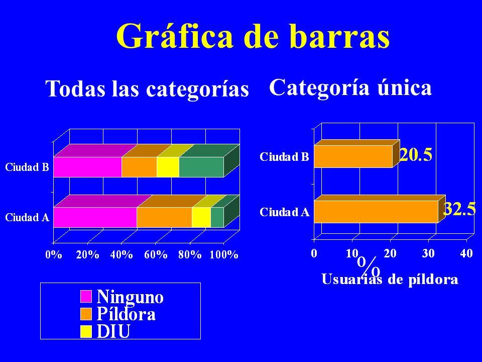 Gráfica de barras % Todas las categorías Categoría única