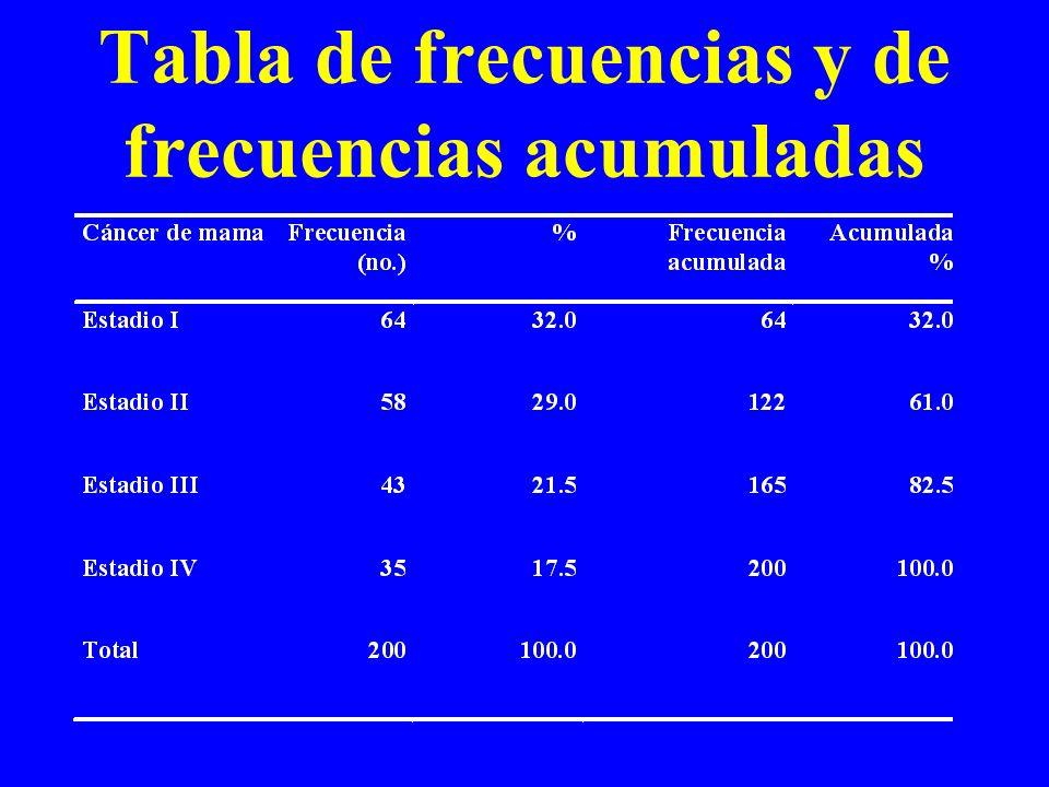 Tabla de frecuencias y de frecuencias acumuladas