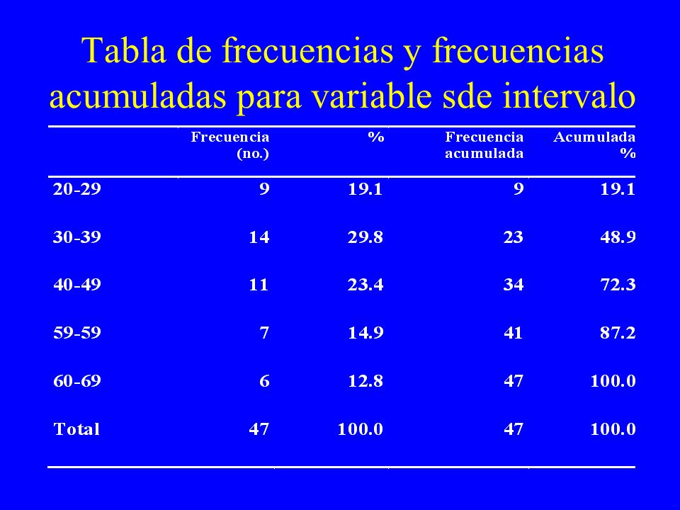 Tabla de frecuencias y frecuencias acumuladas para variable sde intervalo