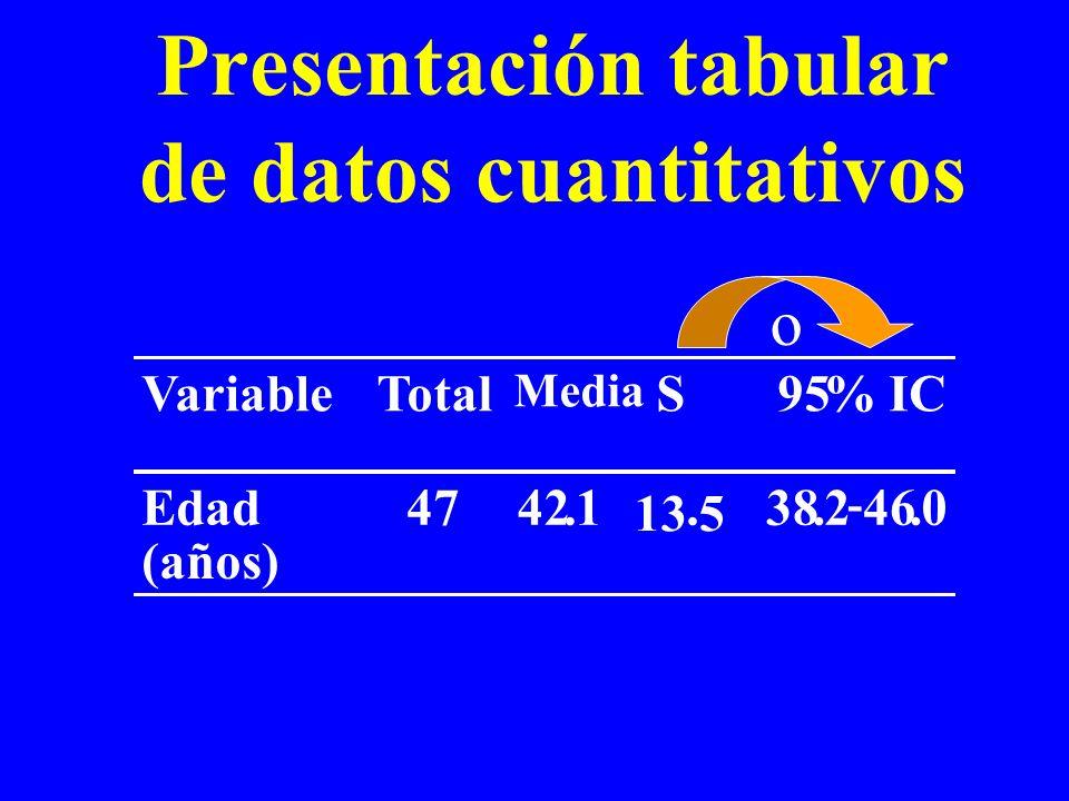 Presentación tabular de datos cuantitativos