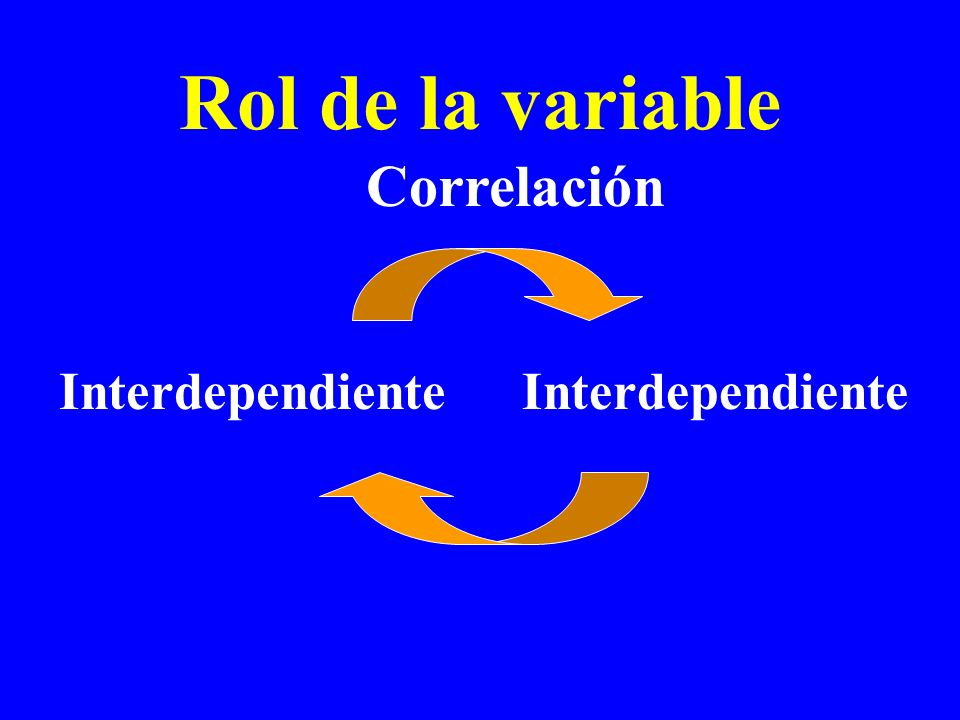 Rol de la variable Correlación Interdependiente Interdependiente