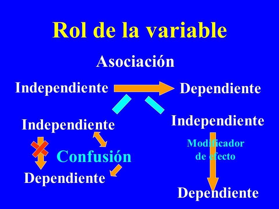 Rol de la variable Asociación Confusión Independiente Dependiente