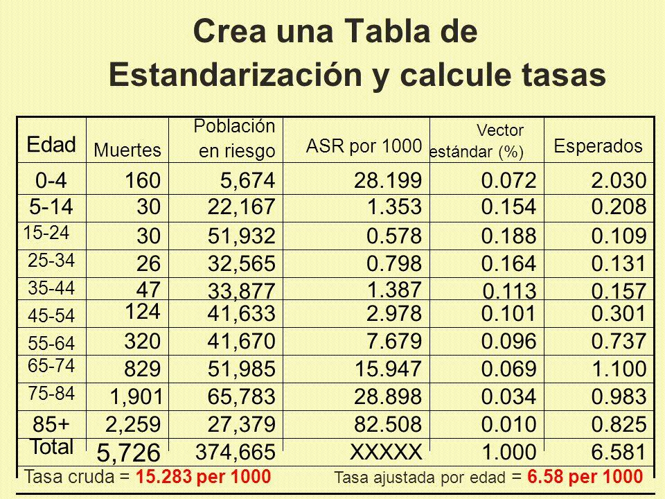 Crea una Tabla de Estandarización y calcule tasas