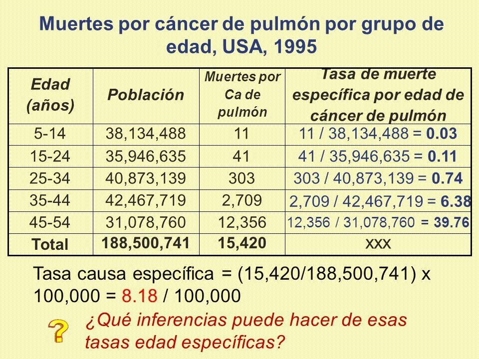 Muertes por cáncer de pulmón por grupo de edad, USA, 1995