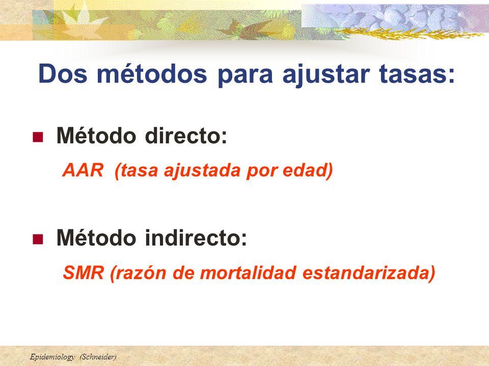 Dos métodos para ajustar tasas: