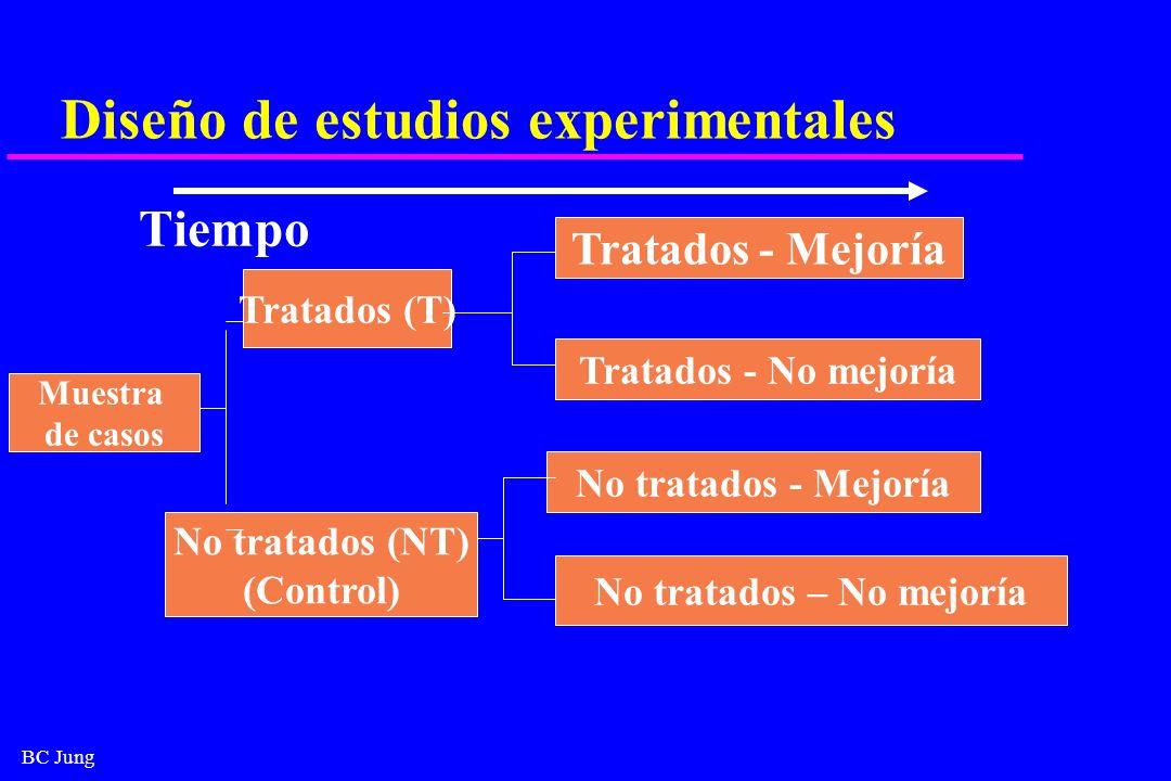 Diseño de estudios experimentales