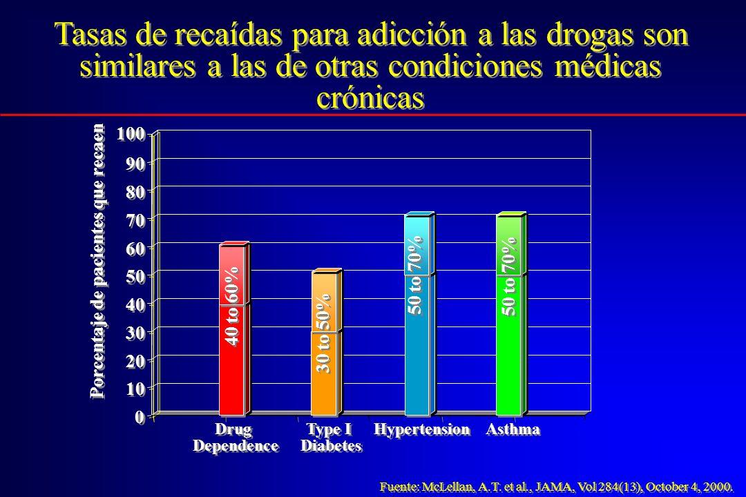 Tasas de recaídas para adicción a las drogas son similares a las de otras condiciones médicas crónicas