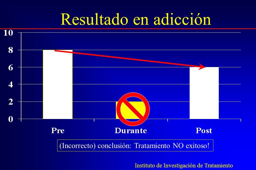 Resultado en adicción (Incorrecto) conclusión: Tratamiento NO exitoso!