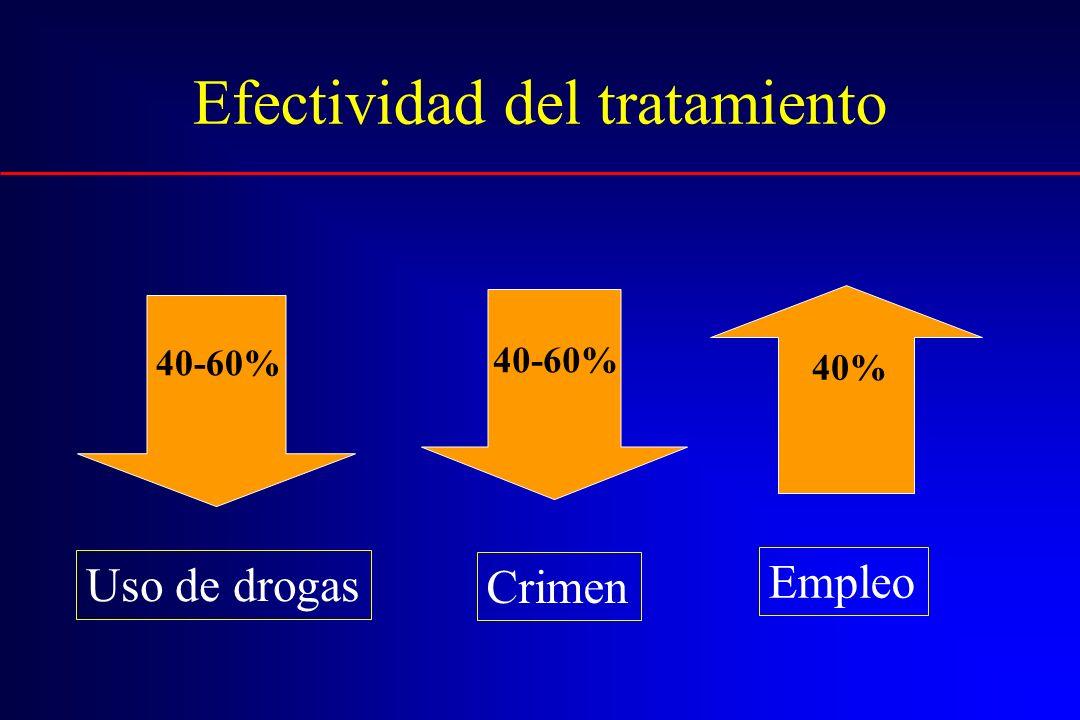 Efectividad del tratamiento