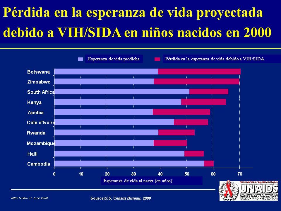 Pérdida en la esperanza de vida proyectada debido a VIH/SIDA en niños nacidos en 2000