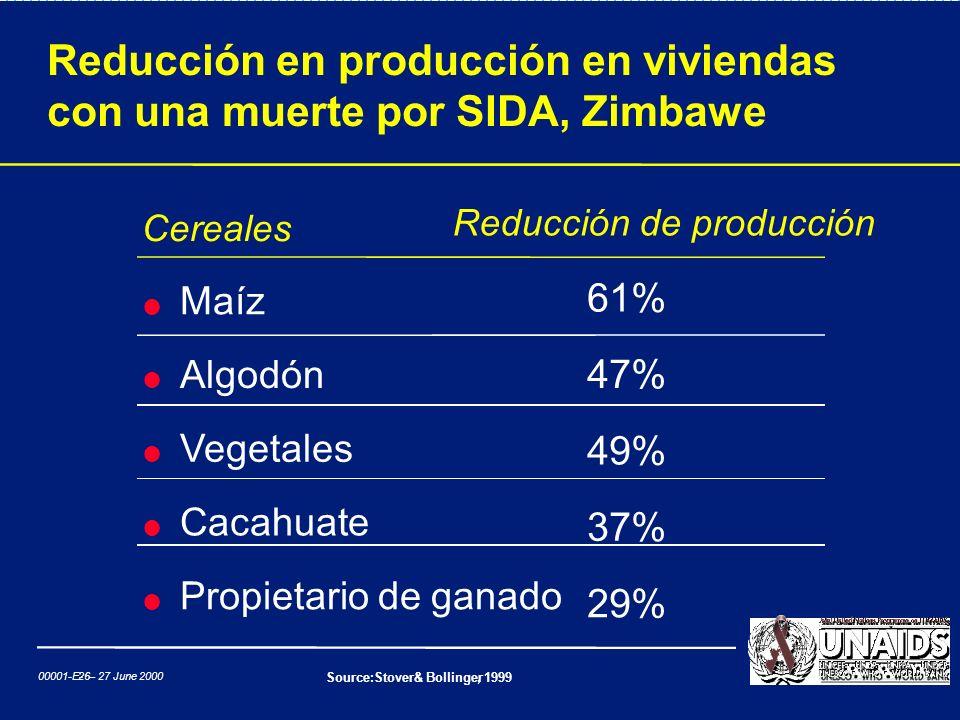 Reducción en producción en viviendas con una muerte por SIDA, Zimbawe