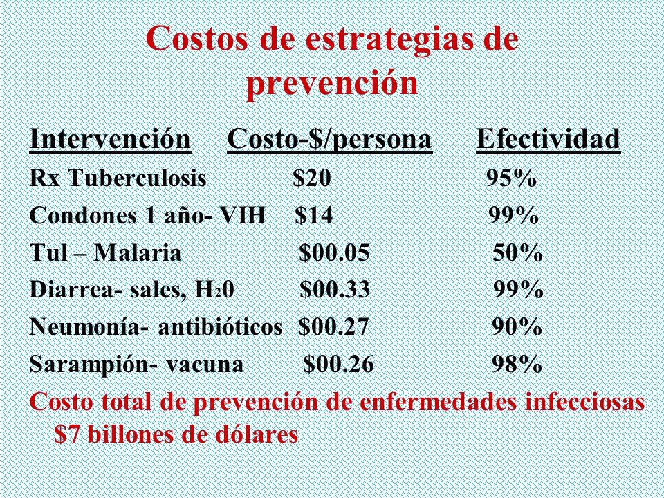 Costos de estrategias de prevención