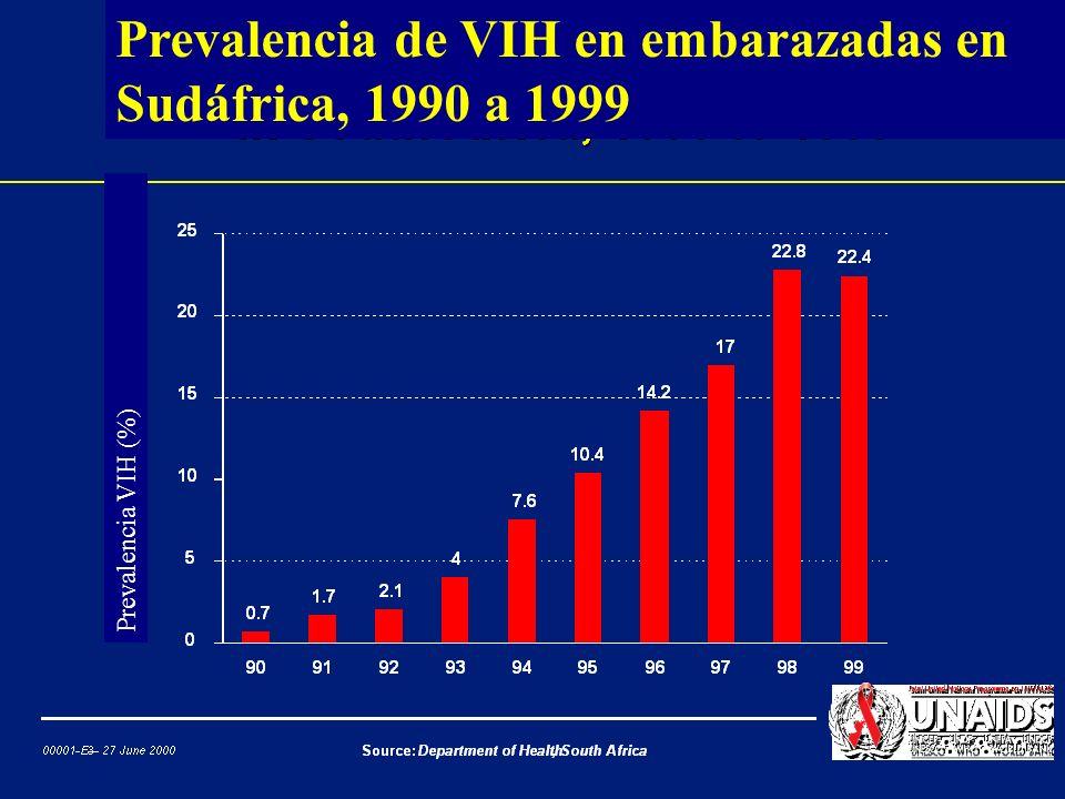 Prevalencia de VIH en embarazadas en Sudáfrica, 1990 a 1999
