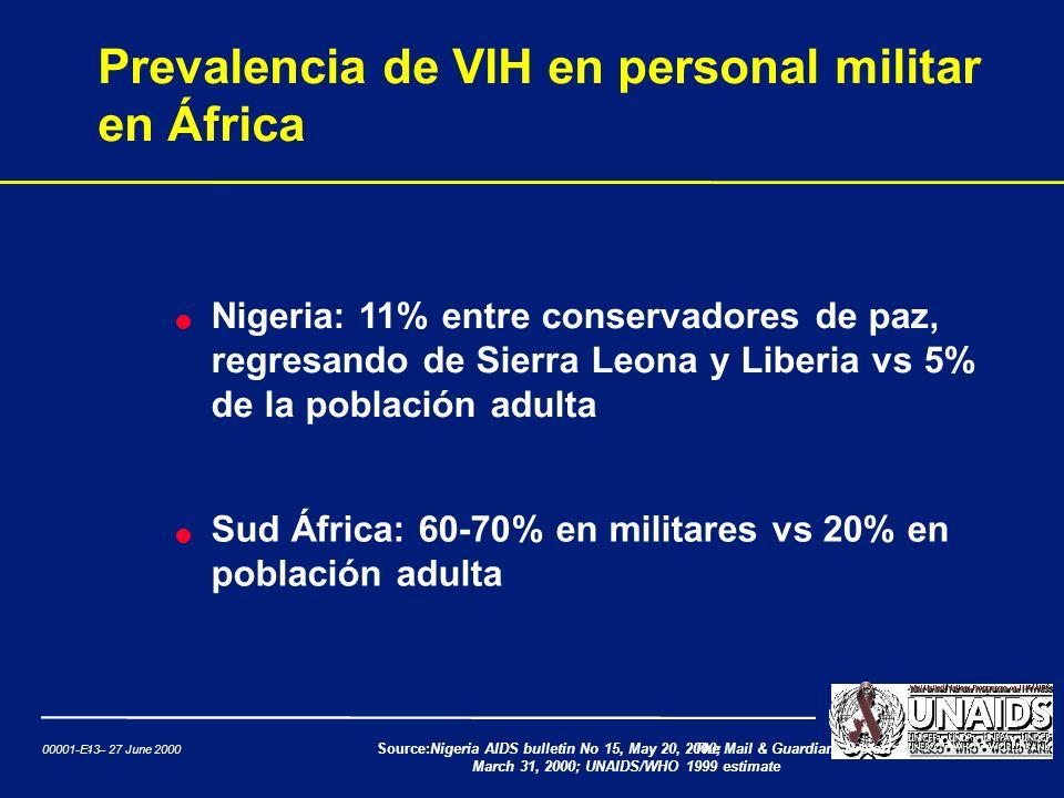 Prevalencia de VIH en personal militar en África