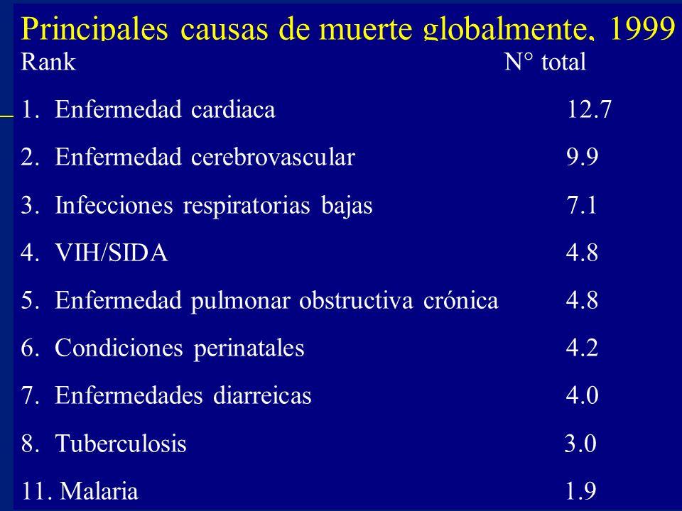 Principales causas de muerte globalmente, 1999