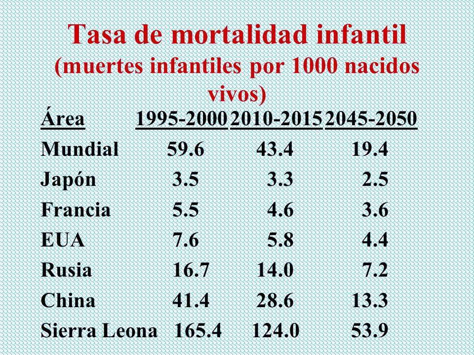 Tasa de mortalidad infantil (muertes infantiles por 1000 nacidos vivos)