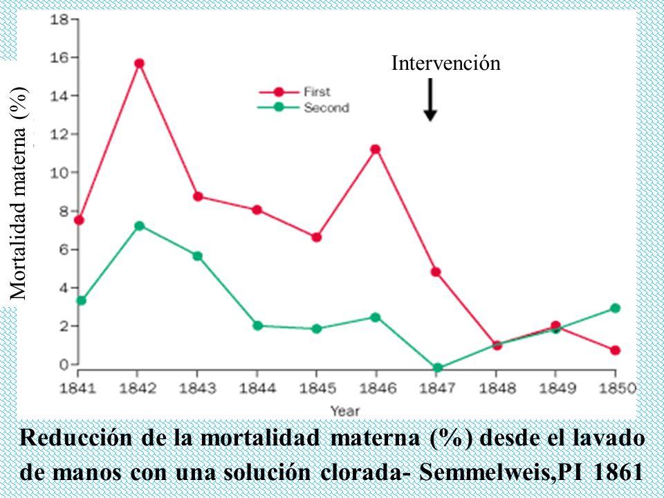 Intervención Reducción de la mortalidad materna (%) desde el lavado de manos con una solución clorada- Semmelweis,PI 1861.