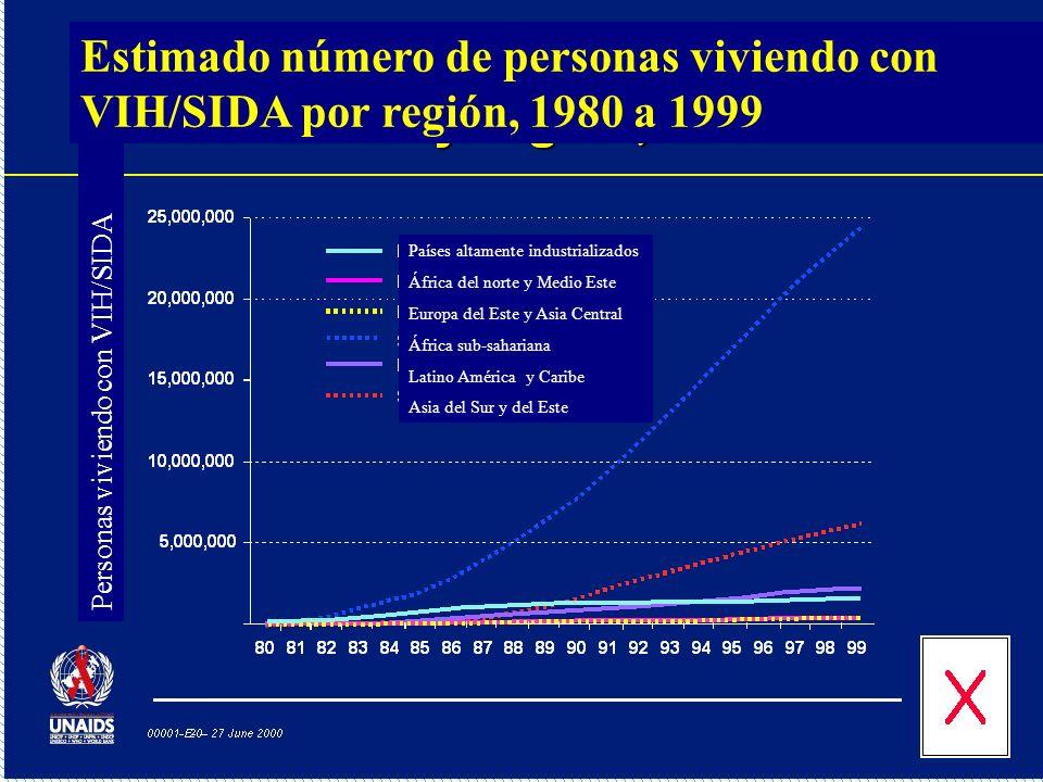 Estimado número de personas viviendo con VIH/SIDA por región, 1980 a 1999