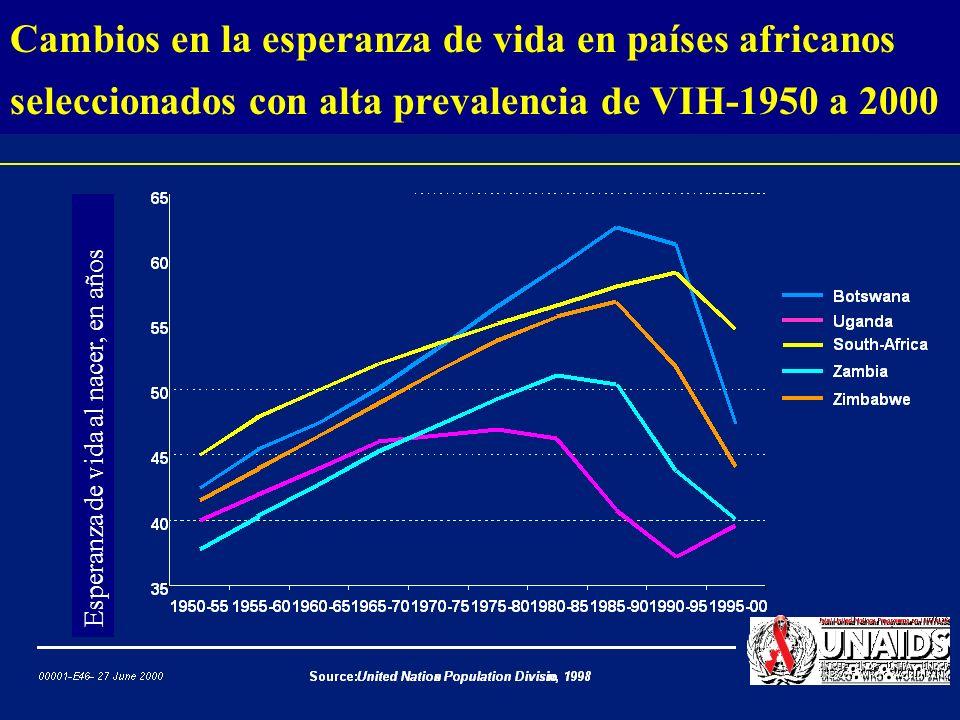 Cambios en la esperanza de vida en países africanos seleccionados con alta prevalencia de VIH-1950 a 2000