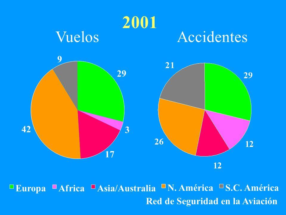 2001 Vuelos Accidentes 9 29 42 3 17 Europa Africa Asia/Australia