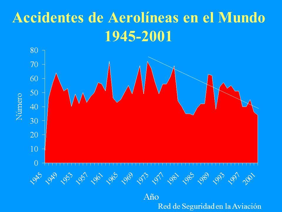 Accidentes de Aerolíneas en el Mundo 1945-2001