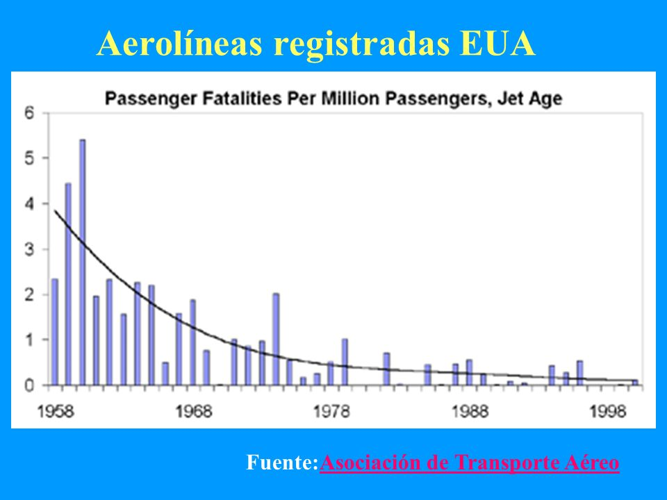 Aerolíneas registradas EUA