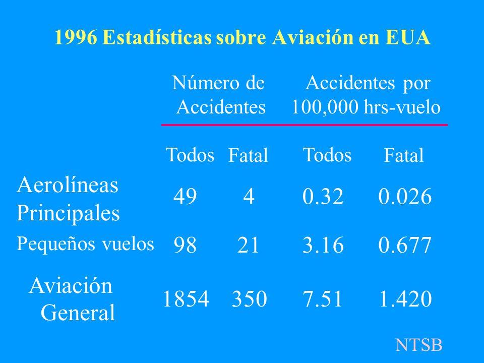 1996 Estadísticas sobre Aviación en EUA