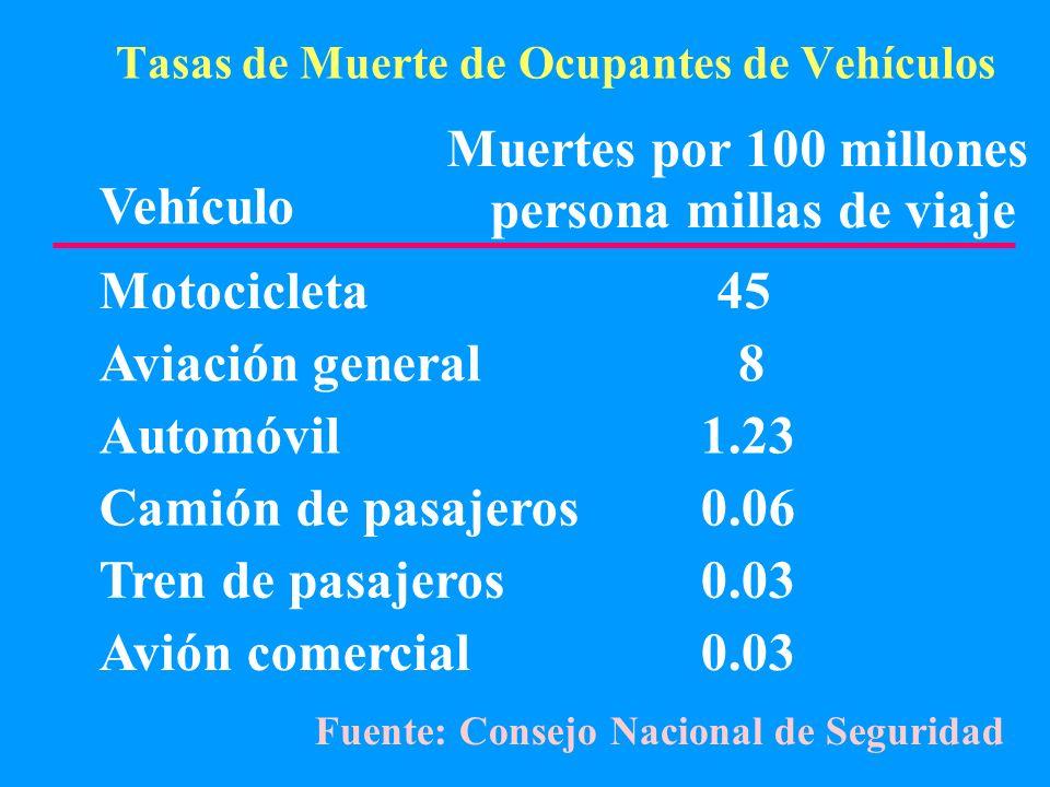 Tasas de Muerte de Ocupantes de Vehículos