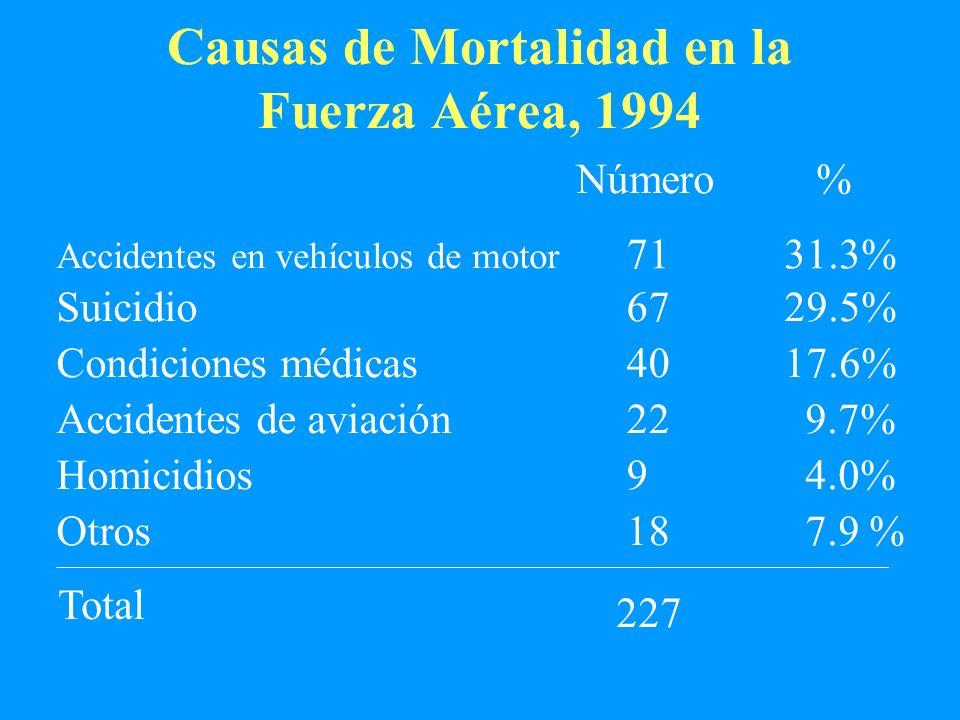 Causas de Mortalidad en la Fuerza Aérea, 1994