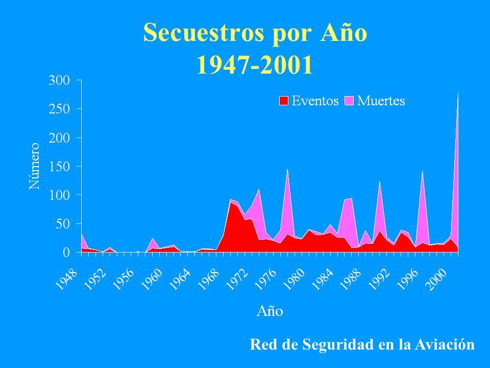 Secuestros por Año 1947-2001 Red de Seguridad en la Aviación