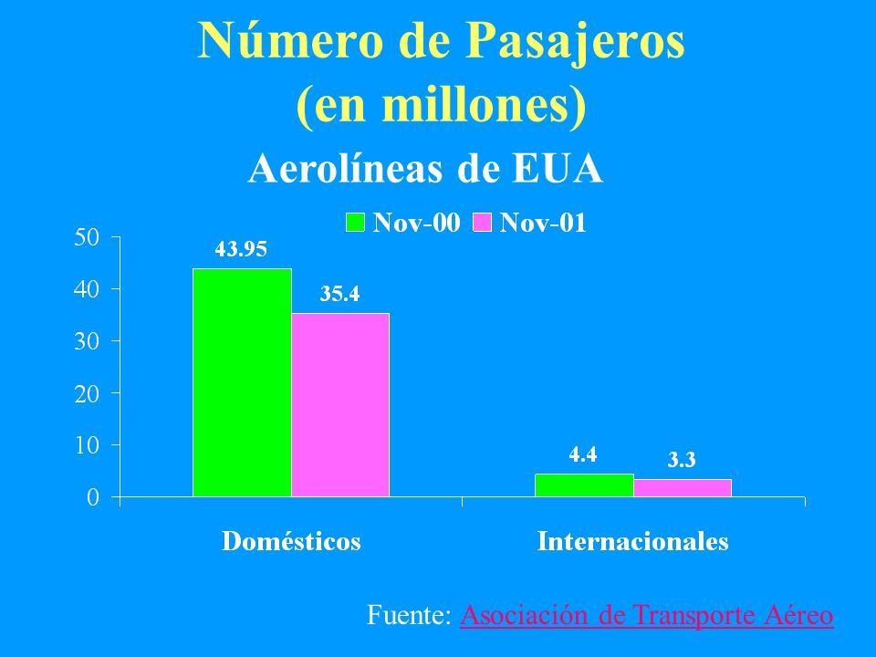 Número de Pasajeros (en millones)