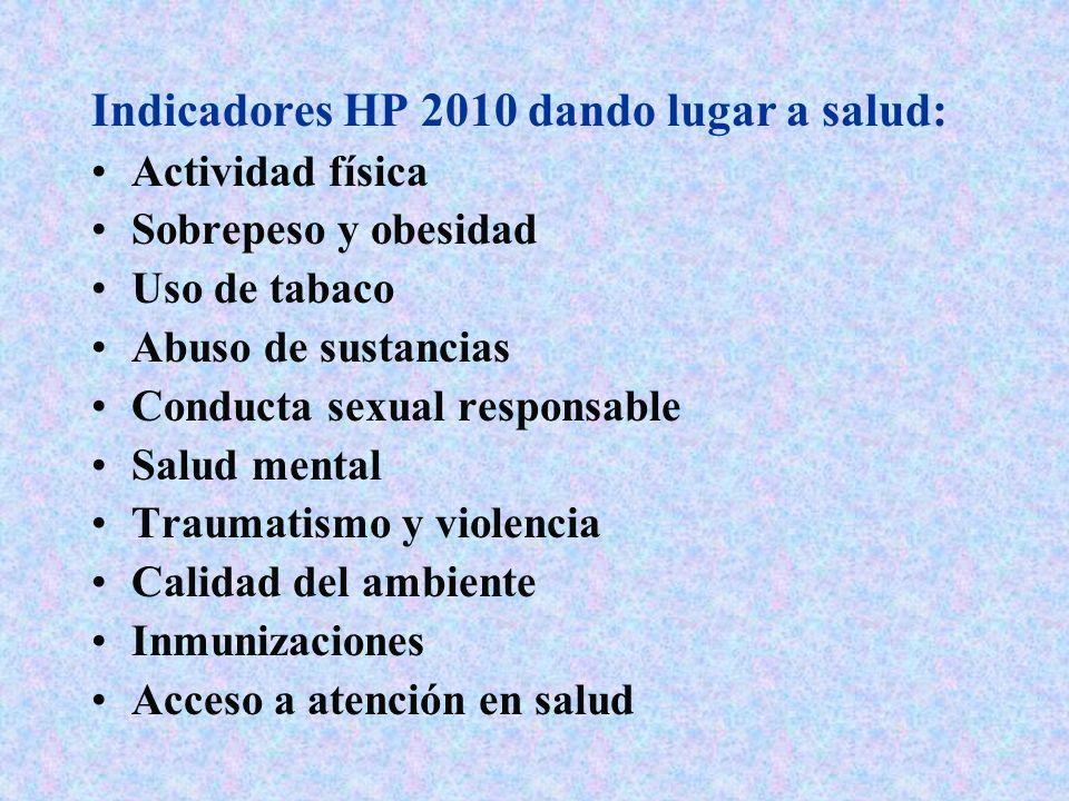 Indicadores HP 2010 dando lugar a salud: