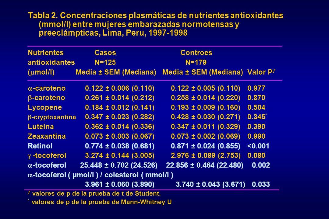 Tabla 2. Concentraciones plasmáticas de nutrientes antioxidantes (mmol/l) entre mujeres embarazadas normotensas y preeclámpticas, Lima, Peru, 1997-1998