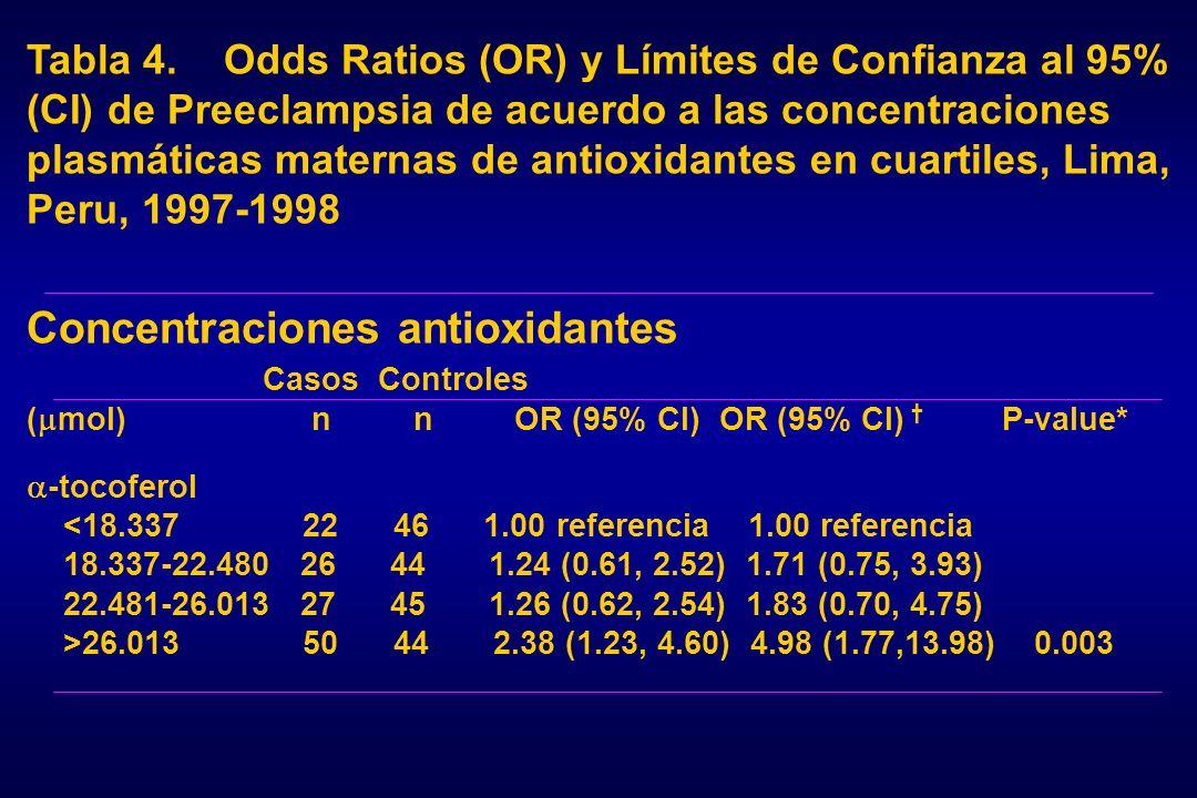 Concentraciones antioxidantes