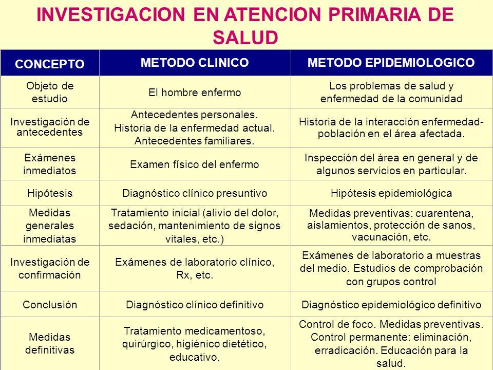 INVESTIGACION EN ATENCION PRIMARIA DE SALUD