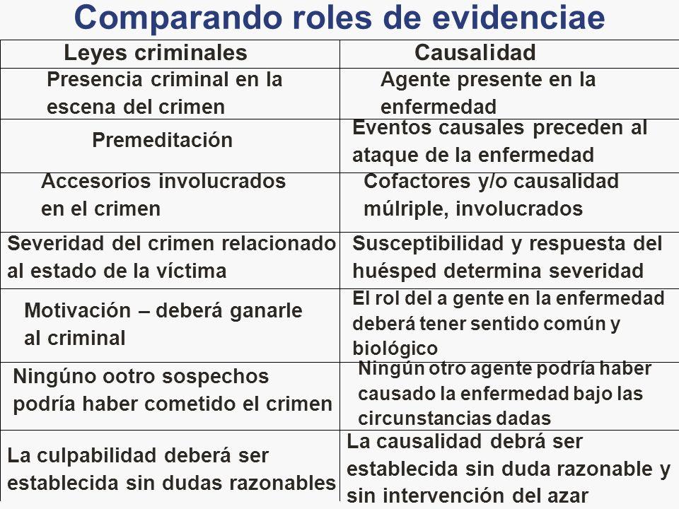 Comparando roles de evidenciae