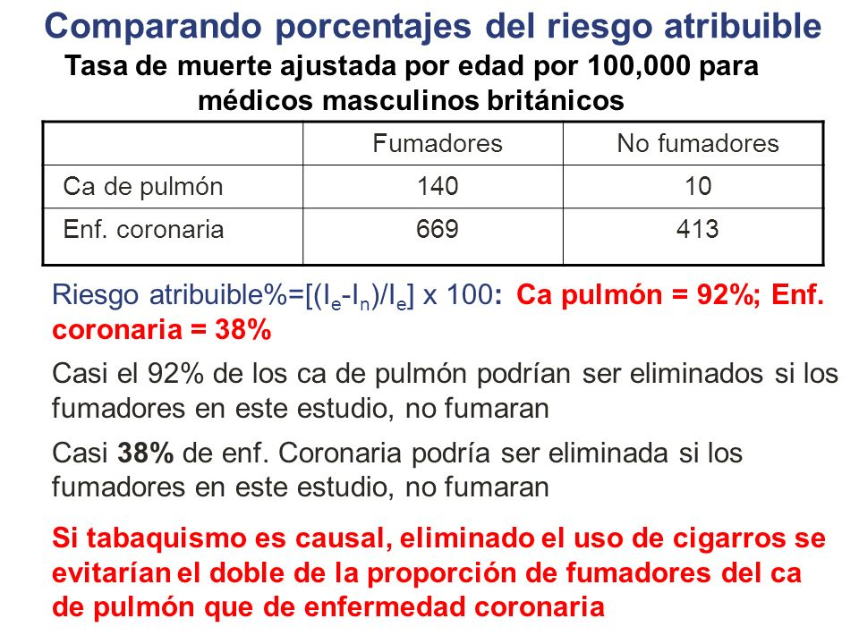 Comparando porcentajes del riesgo atribuible
