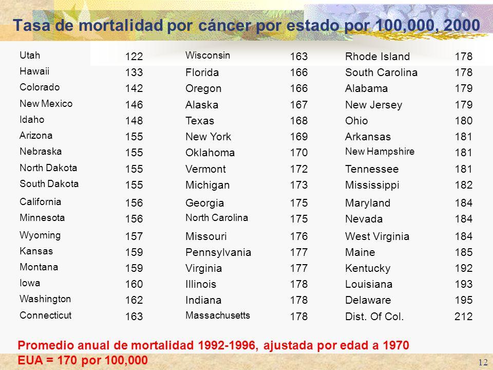 Tasa de mortalidad por cáncer por estado por 100,000, 2000