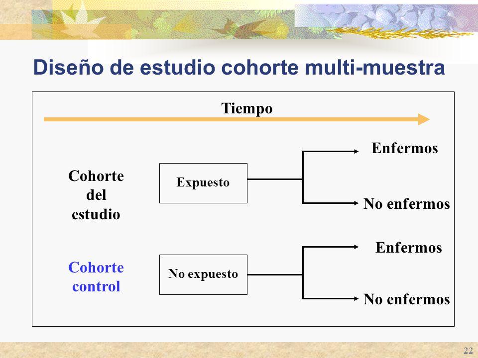 Diseño de estudio cohorte multi-muestra