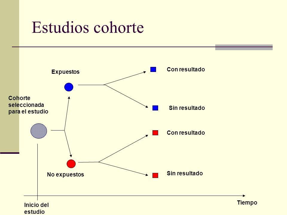 Estudios cohorte Con resultado Expuestos Cohorte seleccionada