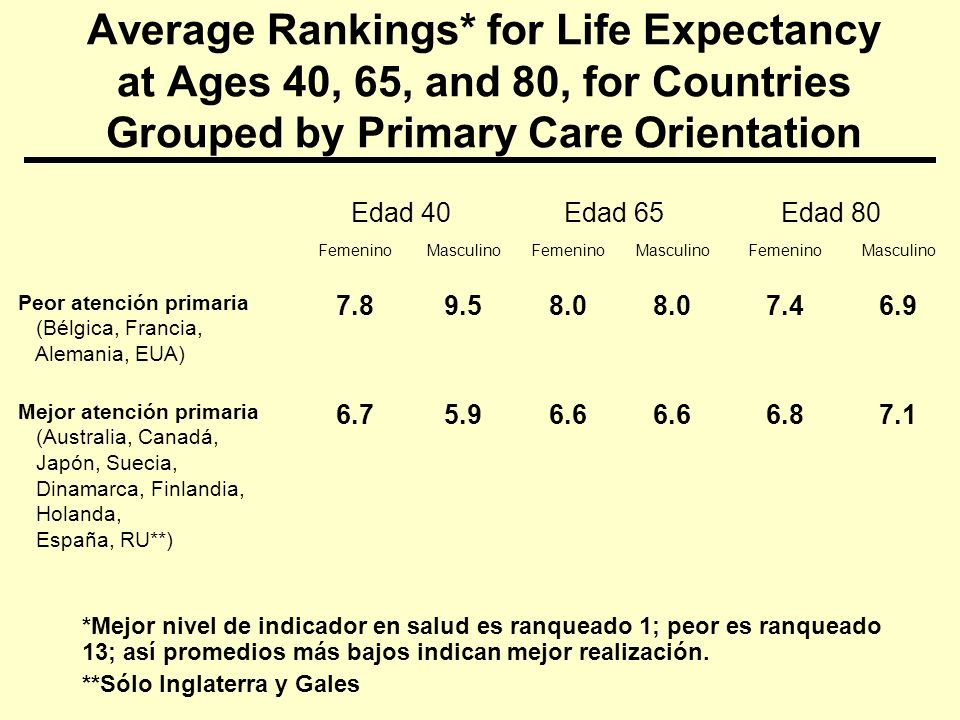Average Rankings* for Life Expectancy at Ages 40, 65, and 80, for Countries Grouped by Primary Care Orientation