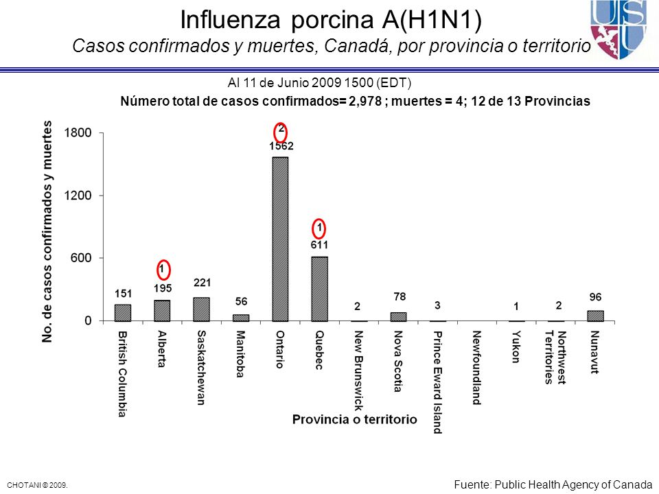 Influenza porcina A(H1N1) Casos confirmados y muertes, Canadá, por provincia o territorio
