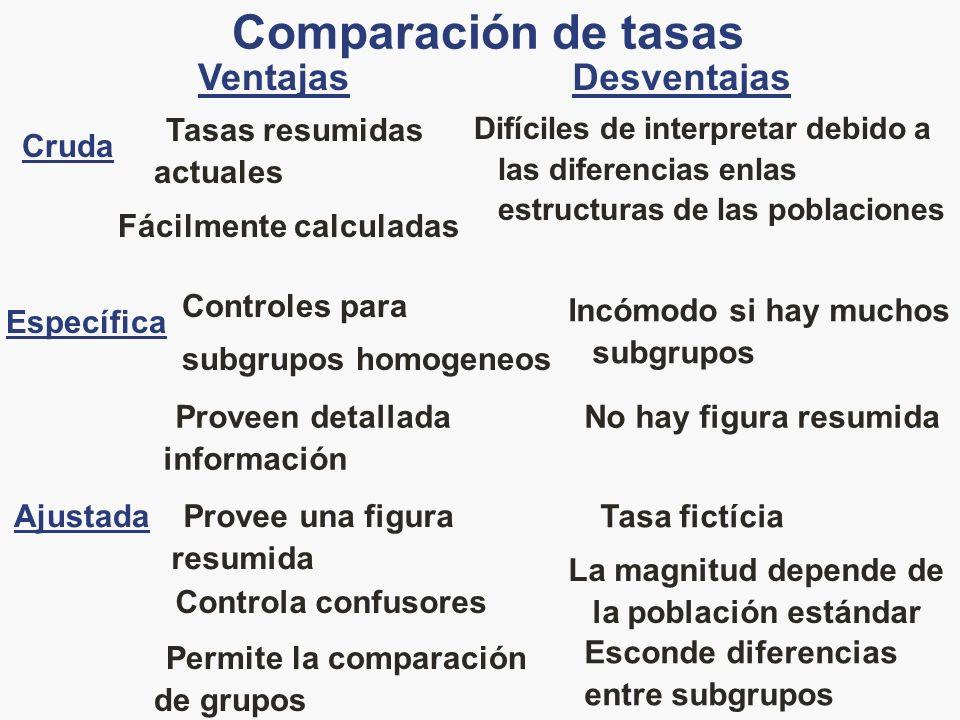 Comparación de tasas Ventajas Desventajas Tasas resumidas actuales