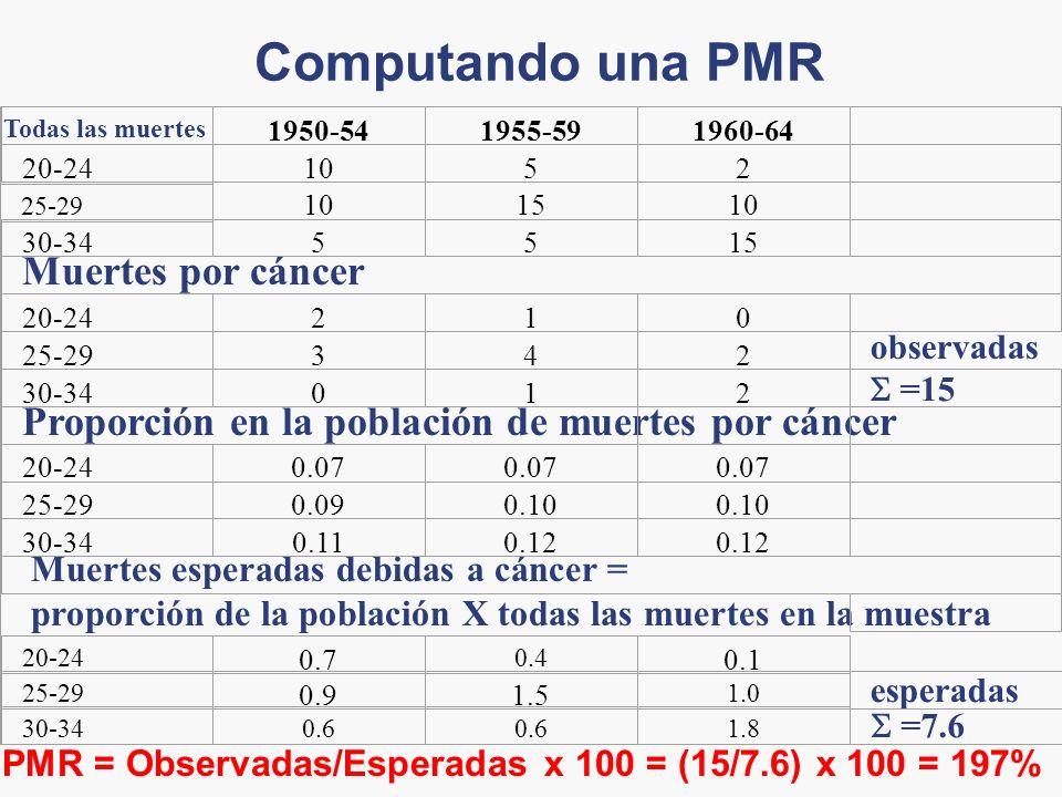 Computando una PMR Muertes por cáncer