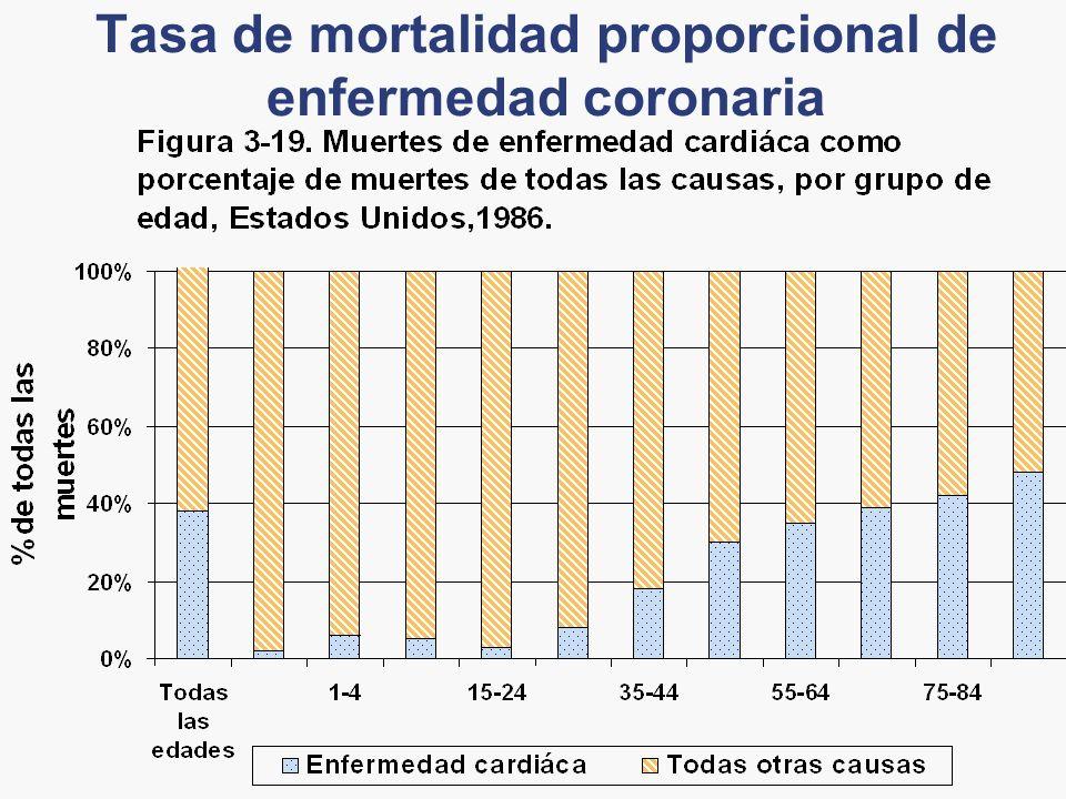 Tasa de mortalidad proporcional de enfermedad coronaria