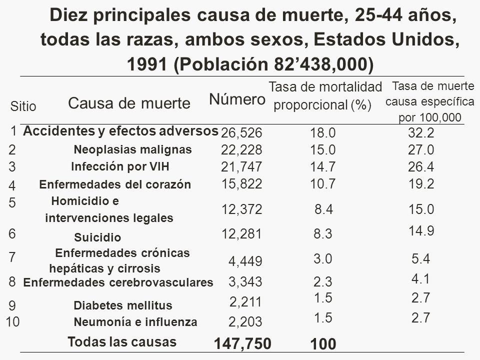 Diez principales causa de muerte, 25-44 años, todas las razas, ambos sexos, Estados Unidos, 1991 (Población 82'438,000)
