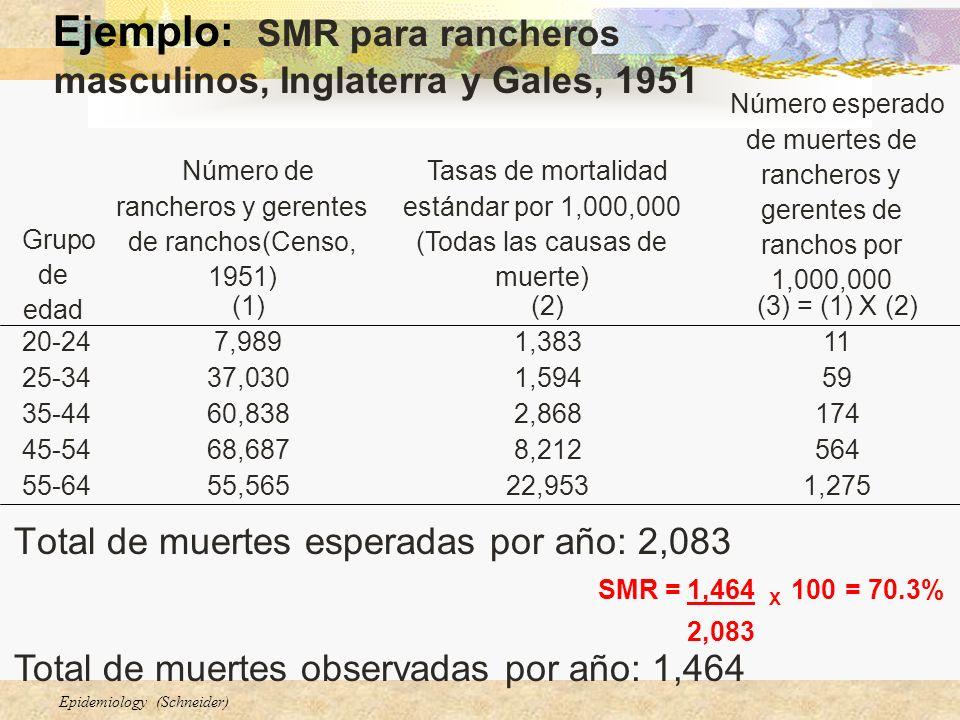 Número de rancheros y gerentes de ranchos(Censo, 1951)